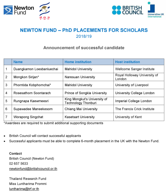 Successful PhD Scholars 201819